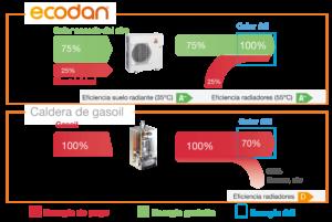 comparacion ecodan vs gasoil