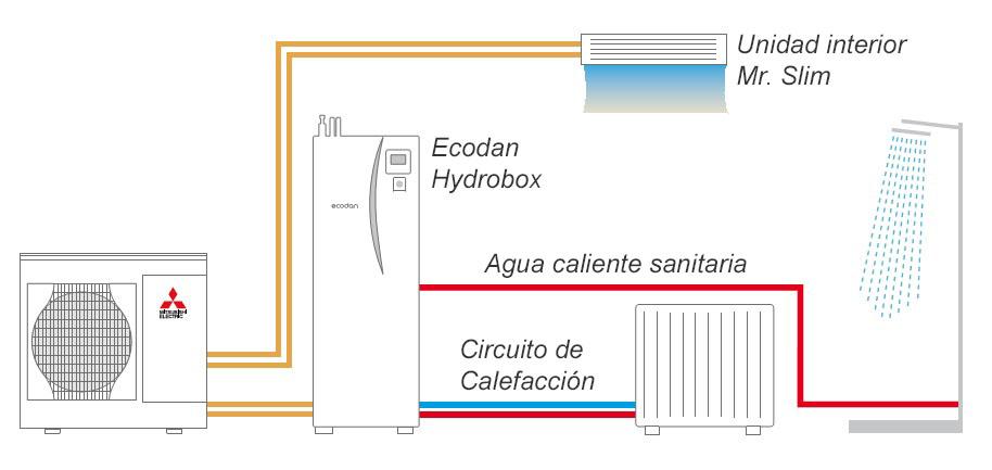 Aerotermia con Ecodan