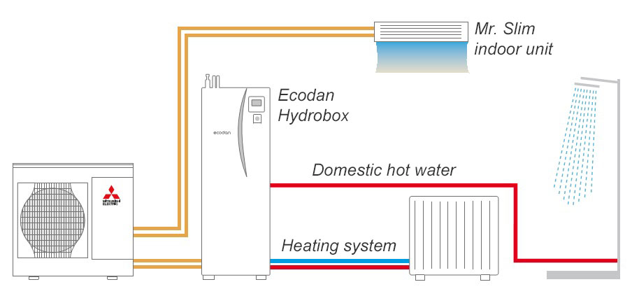 Heat pump Ecodan